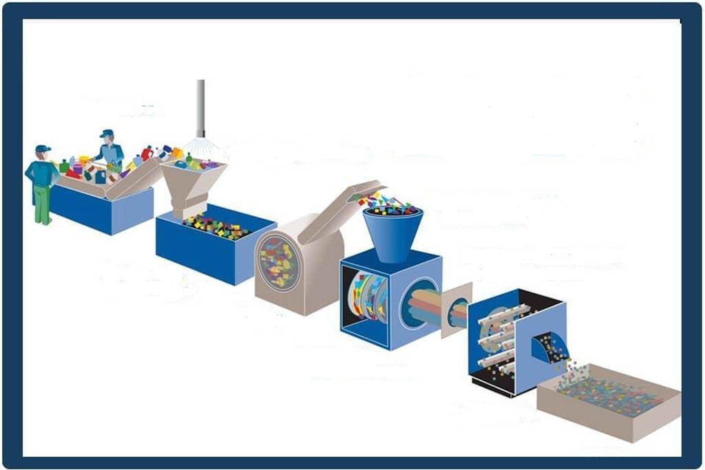 Этапы обработки пластика и его подготовки к утилизации