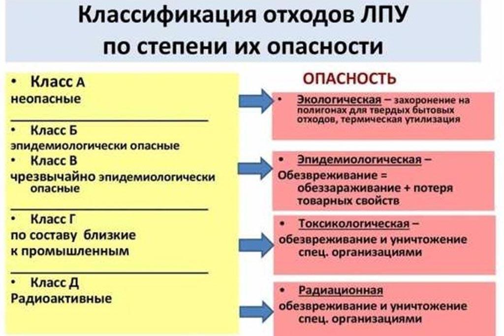 Классификация медицинских отходов по степени опасности