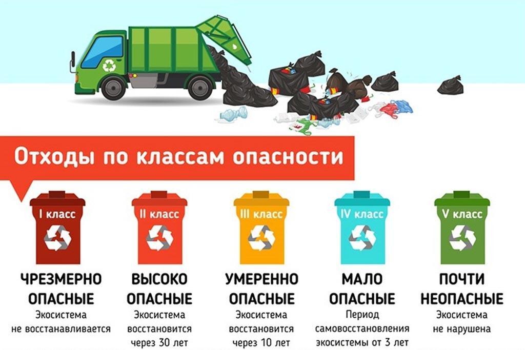 Классификация отходов по степени опасности