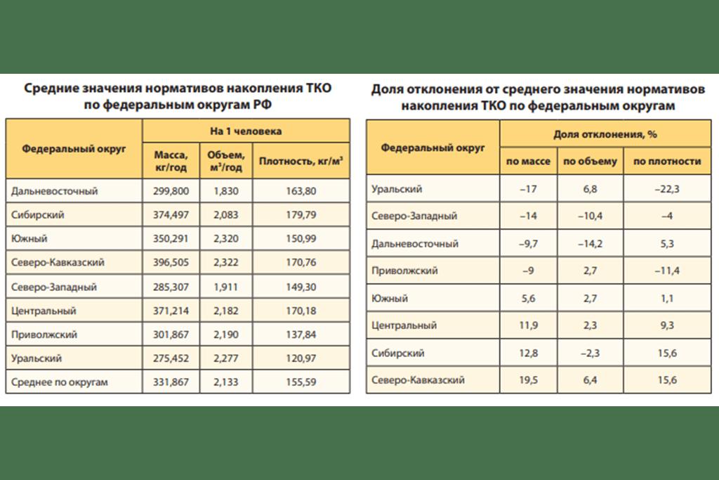 Ориентировочные нормы и нормативы ТКО. Таблица