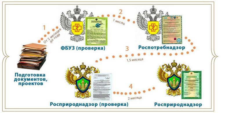 Схема этапов получения разрешения на работу с отходами