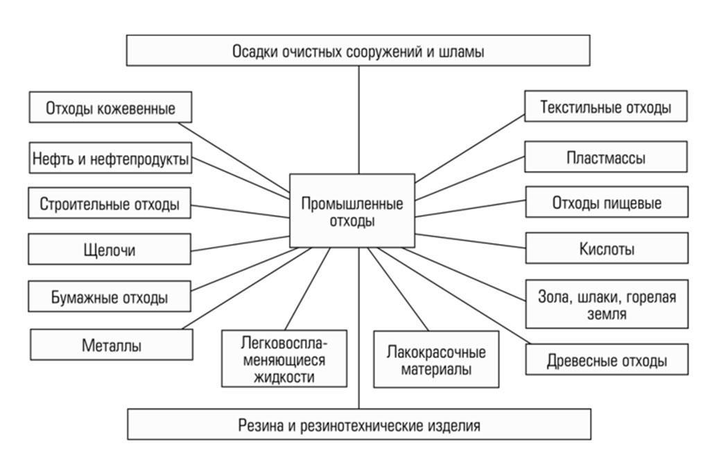 Схема классификации отходов по различным критериям