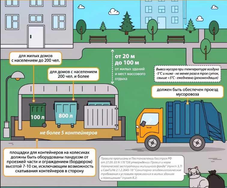 Схема размещения контейнерной площадки