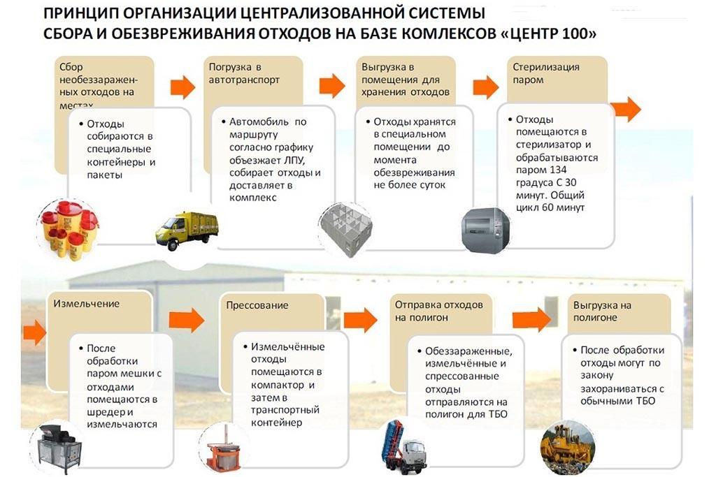 Схема централизованного обезвреживания и обеззараживания медицинского мусора
