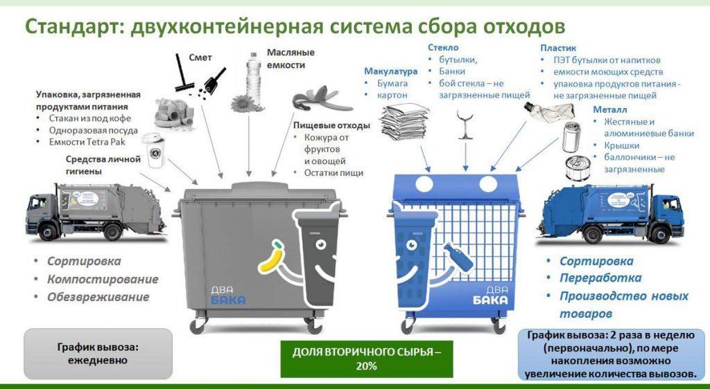 Сортировка мусора на этапе сбора