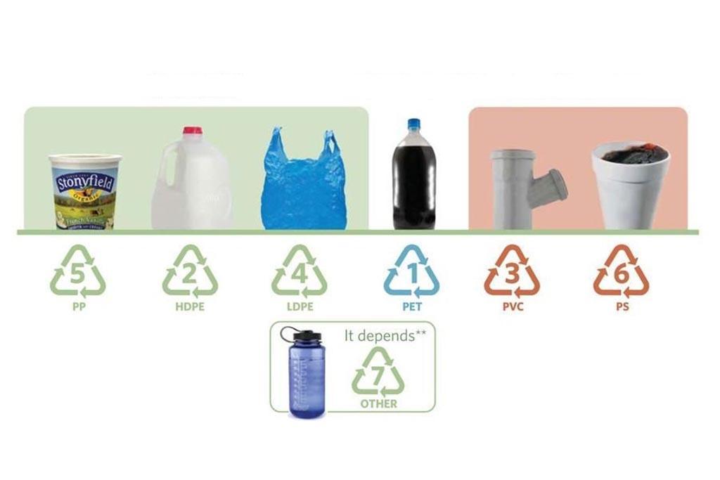 Классификация материала и маркировка
