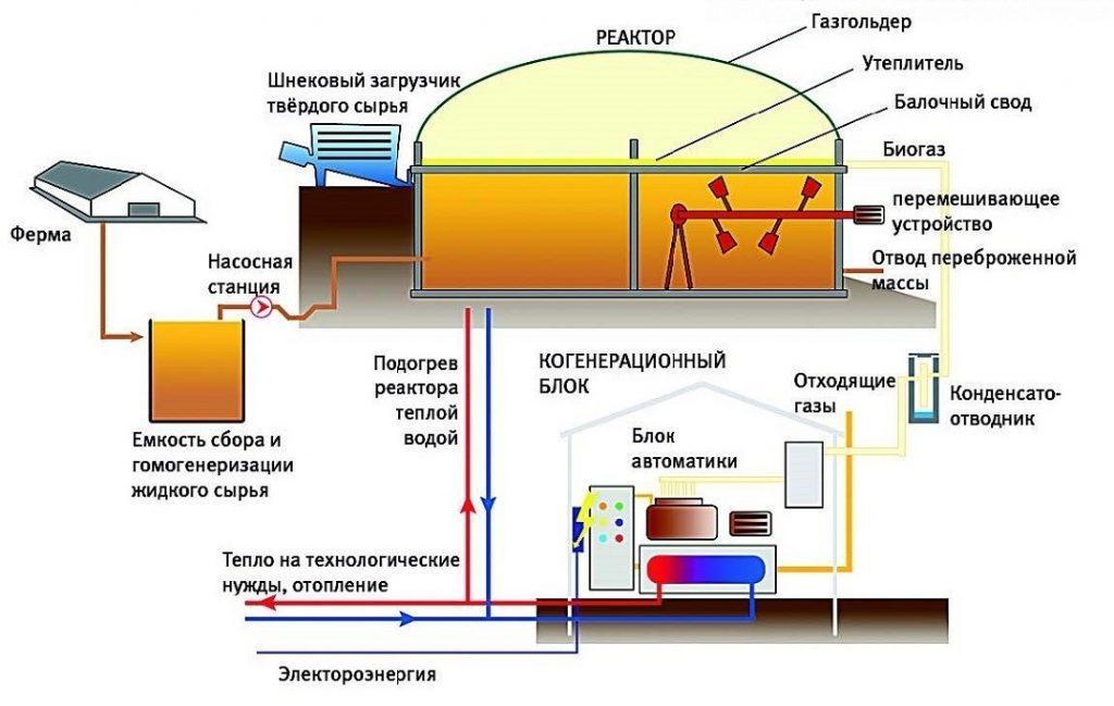 Производство тепловойэлектрической энергии из куриного помета