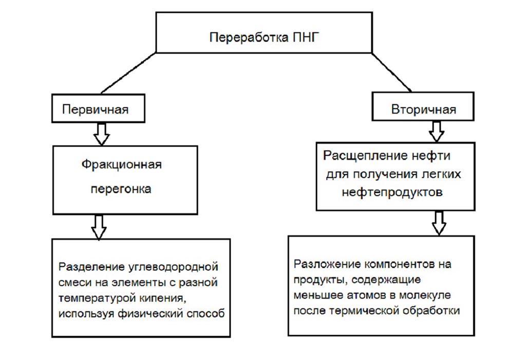 Технологическая схема переработки газа