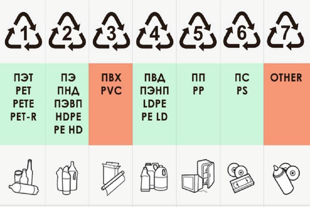 Виды пластика, пригодного для переработки
