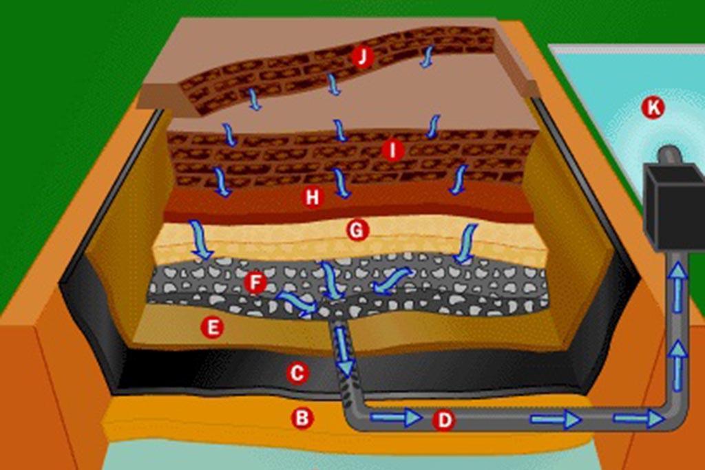 Заложение дренажной системы для сбора и отвода накопившейся жидкости