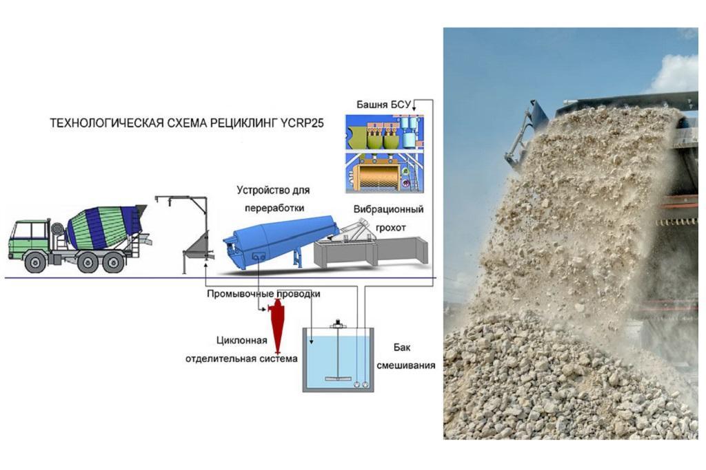 Рециклинг отходов бетона заводы по приготовлению бетонных смесей